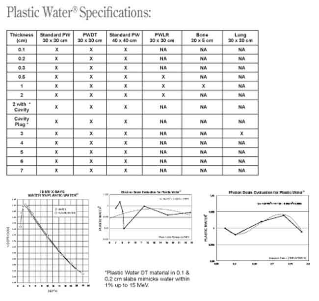 Plastic Water® CIRS CT, Radiation Therapy Specifications and Charts